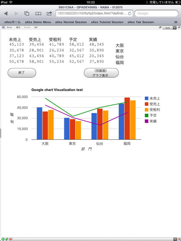 Yamachu used aXes and Google Charts to present data captured from 5250-screens in charts and graphs on mobile devices.